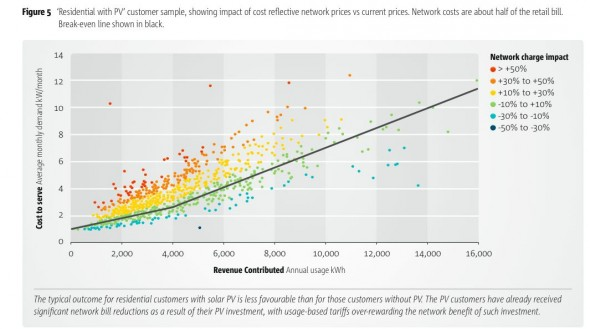 'Residential with PV' customer sample, showing impact of cost reflective network prices vs current prices. Network costs are about half of the retail bill.  Break-even line shown in black.