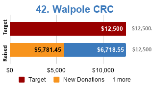 Bar chart showing new donations and loan repayments used to fund Walpole CRC solar project