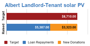 Progress bar showing fully funded via $3,323 in new donations and $5,387 in loan repayments