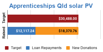 Progress bar showing fully funded via $18,370.76 in new donations and $12,117.24 in loan repayments