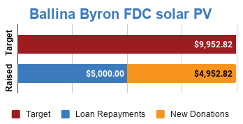 Progress bar showing fully funded via $4,952.82 in new donations and $5,000 in loan repayments
