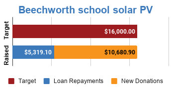 Progress bar showing $5,319.10 in loan repayments and $10,680.90 in new donations