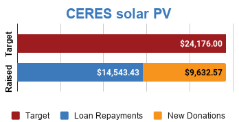 Progress bar showing fully funded via $9,632.57 in new donations and $14,543.43 in loan repayments