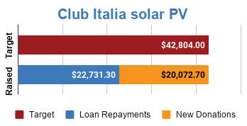 Progress bar showing fully funded via $20,072.70 in new donations and $22,731.30 in loan repayments