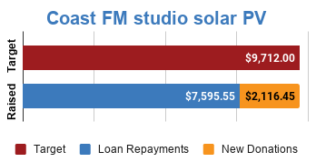 Progress bar showing fully funded via $2,116.45 in new donations and $7,595.55 in loan repayments