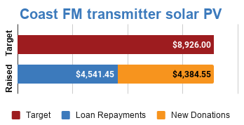 Progress bar showing fully funded via $4,384.55 in new donations and $4,541.45 in loan repayments