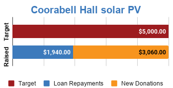 Progress bar showing fully funded via $3,060 in new donations and $1,940 in loan repayments