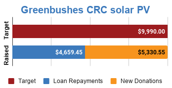 Progress bar showing fully funded via $5,330.55 in new donations and $4,659.45 in loan repayments