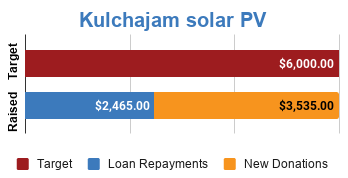 Progress bar showing fully funded via $3,535 in new donations and $2,465 in loan repayments
