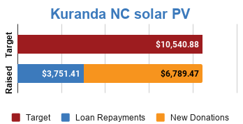Progress bar showing fully funded via $6,789.47 in new donations and $3,751.41 in loan repayments