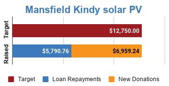 Progress bar showing fully funded via $6,959.24 in new donations and $5,790.76 in loan repayments