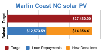 Progress bar showing fully funded via $14,856.41 in new donations and $12,573.59 in loan repayments