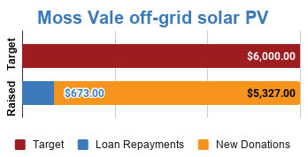 Progress bar showing fully funded via $5,327 in new donations and $673 in loan repayments