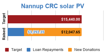 Progress bar showing fully funded via $12.047.65 in new donations and $3,392.35 in loan repayments