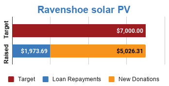Progress bar showing fully funded via $5026.31 in new donations and $1,973.69 in loan repayments