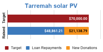 Progress bar showing fully funded via $21,138.79 in new donations and $48,861.21 in loan repayments