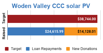 Progress bar showing fully funded via $14,128.01 in new donations and $24,615.99 in loan repayments