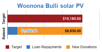 Progress bar showing fully funded via $8,830 in new donations and $1,350 in loan repayments