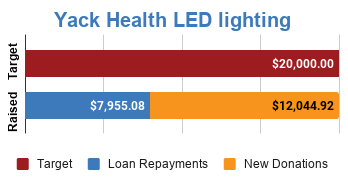 Progress bar showing $7,955.08 in loan repayments and $12,044.92 in new donations