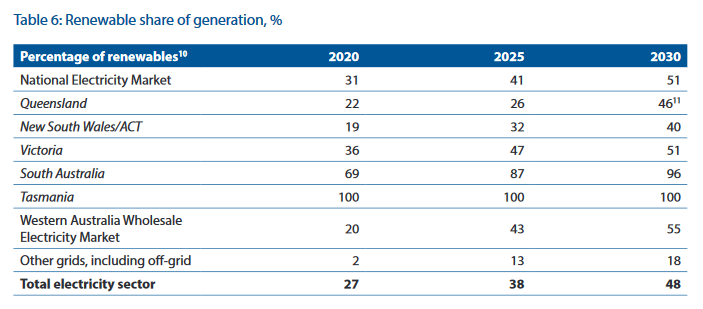 Chart showing % of renewable electricity by 2030