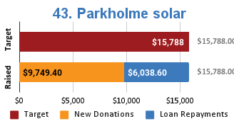 Bar chart showing new donations and loan repayments used to fund Parkholme solar project