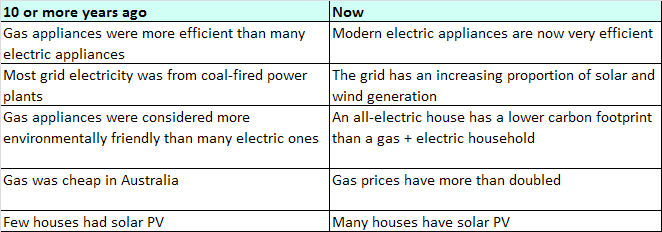 Chart showing changes in efficiency over last 10 years