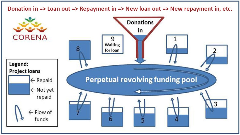 Graphic explaining how new donations and loan repayments together continue to fund new projects forever