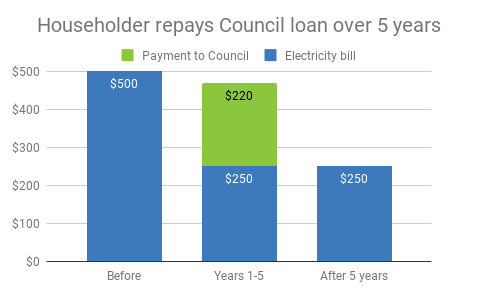 Chart showing no budget impact while repaying a Council solar project loan