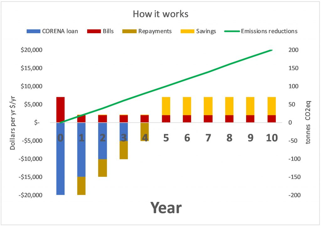Graph showing emissions reduction and budget impact of a CORENA project over 10 years