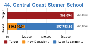 Progress bar showing $10,340.04 in new donations and $57,753.96 in loan repayments